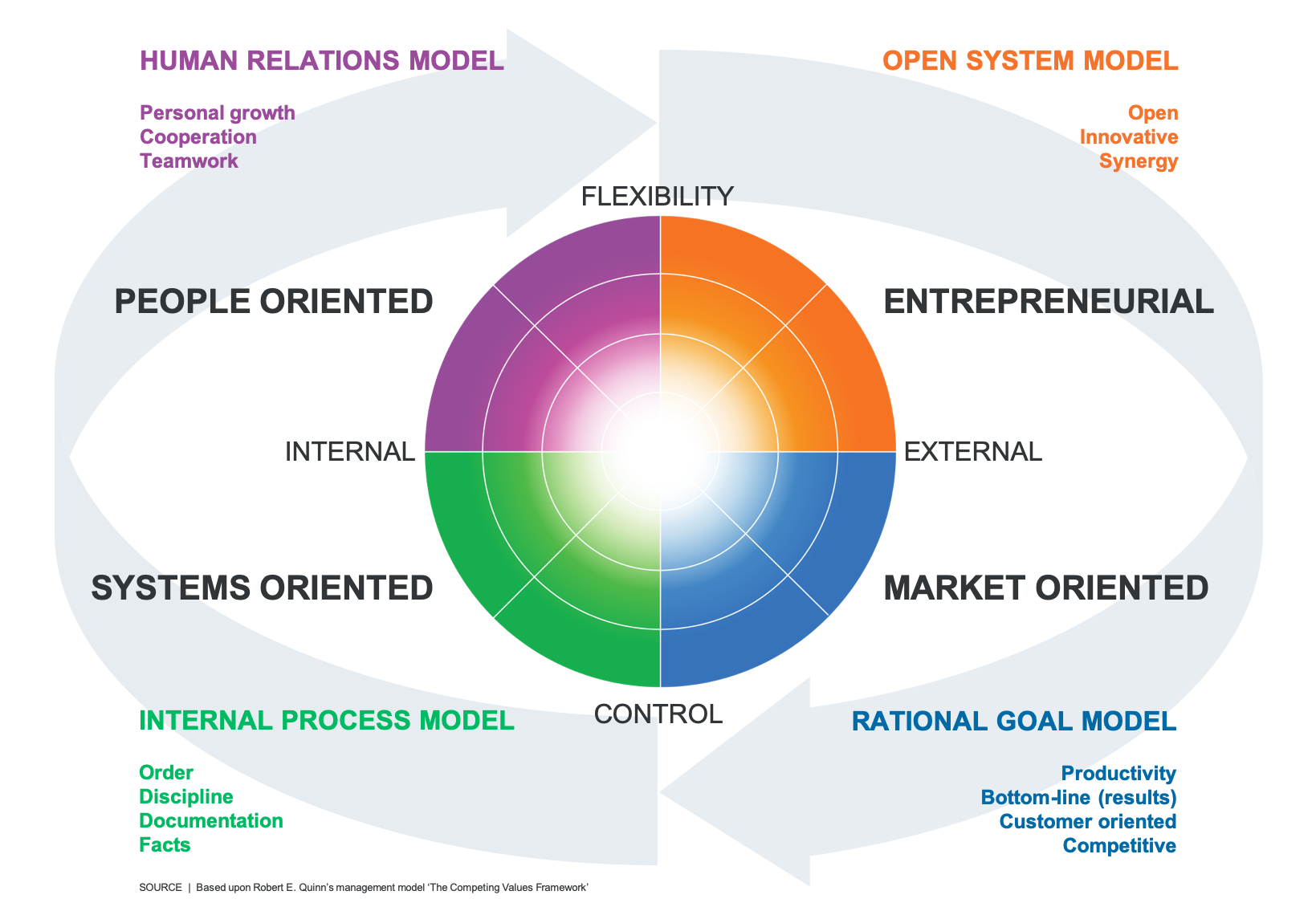 Competing Values Framework - Quinn